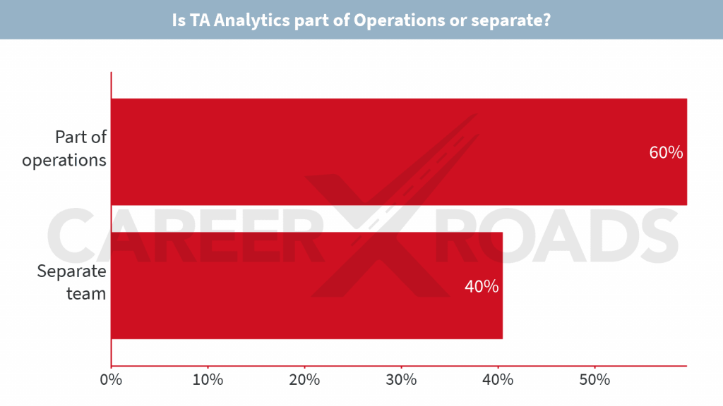 What's Really Happening in Recruiting Operations & Analytics